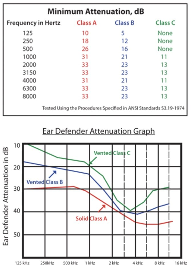 picture of graph showing ear defender attenuation graph and minimum standards hearing protection